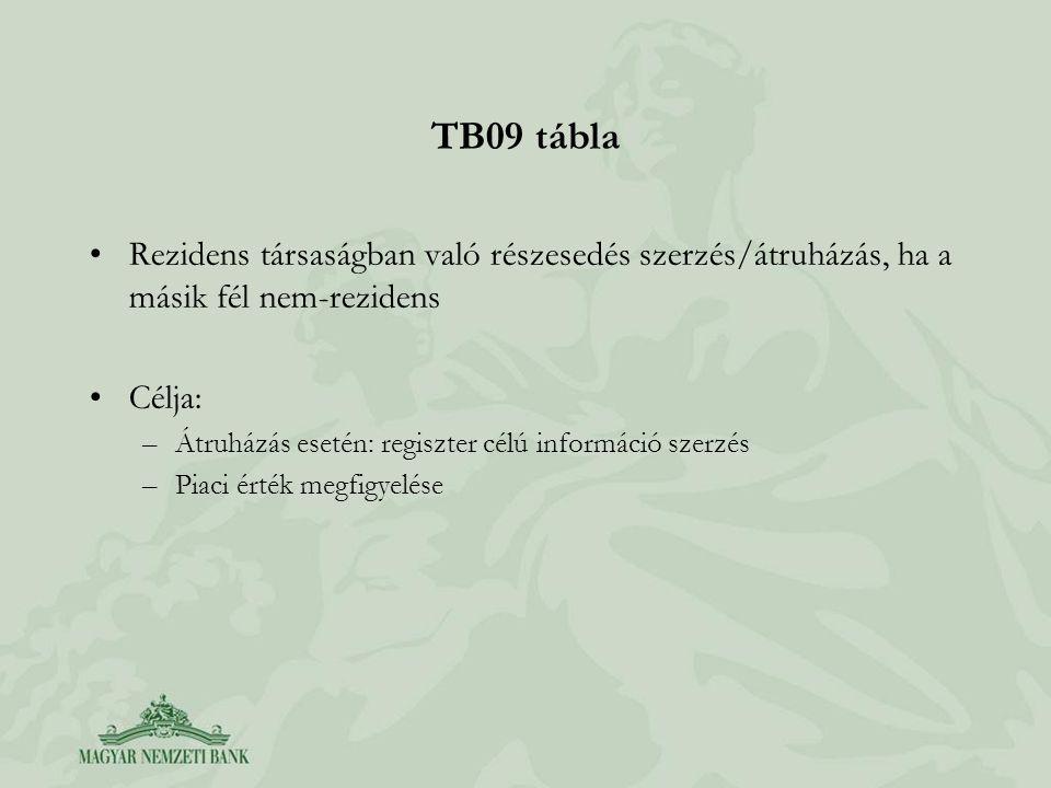 TB09 tábla Rezidens társaságban való részesedés szerzés/átruházás, ha a másik fél nem-rezidens. Célja: