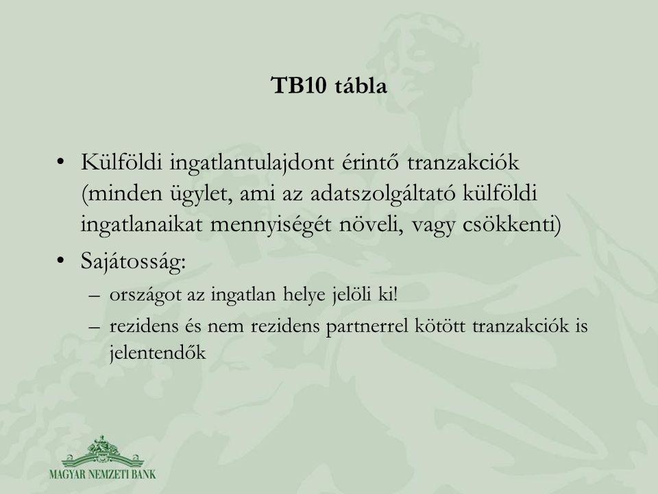 TB10 tábla