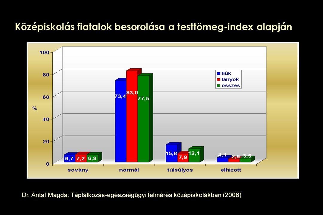 Középiskolás fiatalok besorolása a testtömeg-index alapján