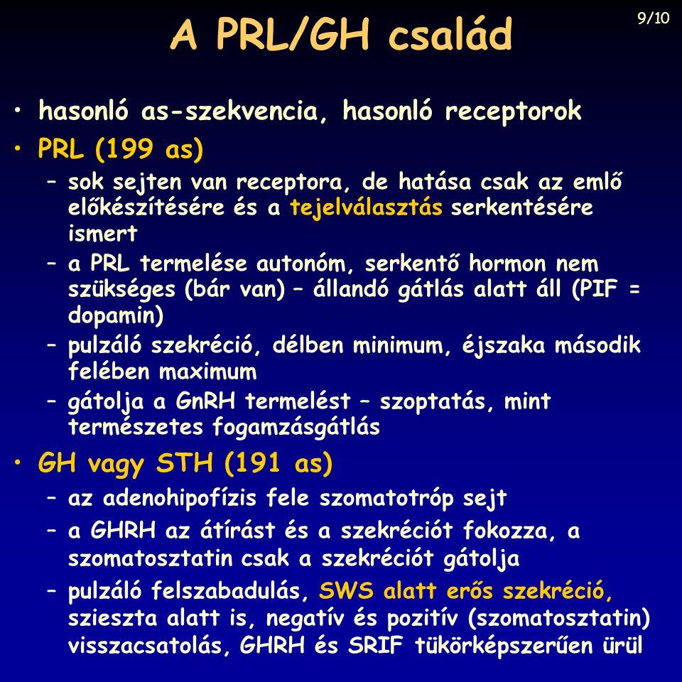 A PRL/GH család hasonló as-szekvencia, hasonló receptorok PRL (199 as)