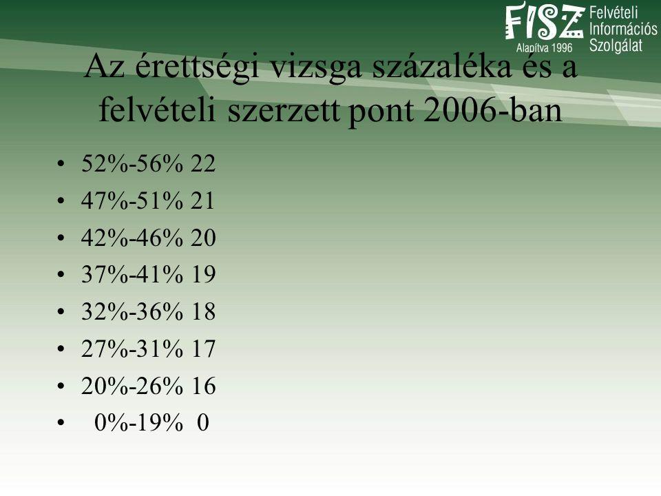Az érettségi vizsga százaléka és a felvételi szerzett pont 2006-ban