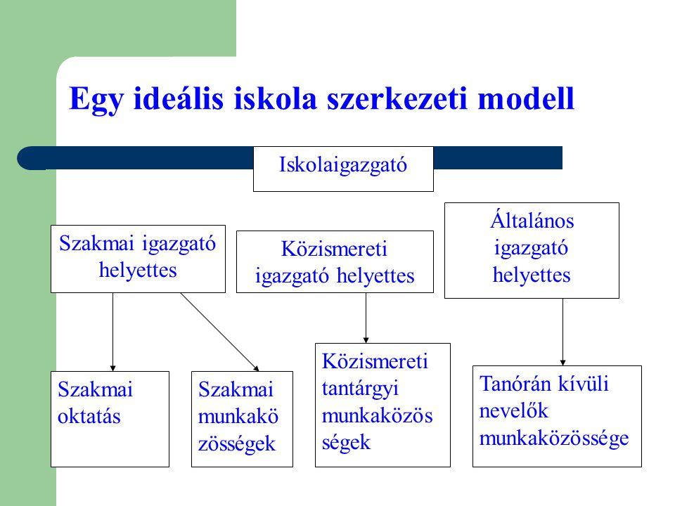 Egy ideális iskola szerkezeti modell