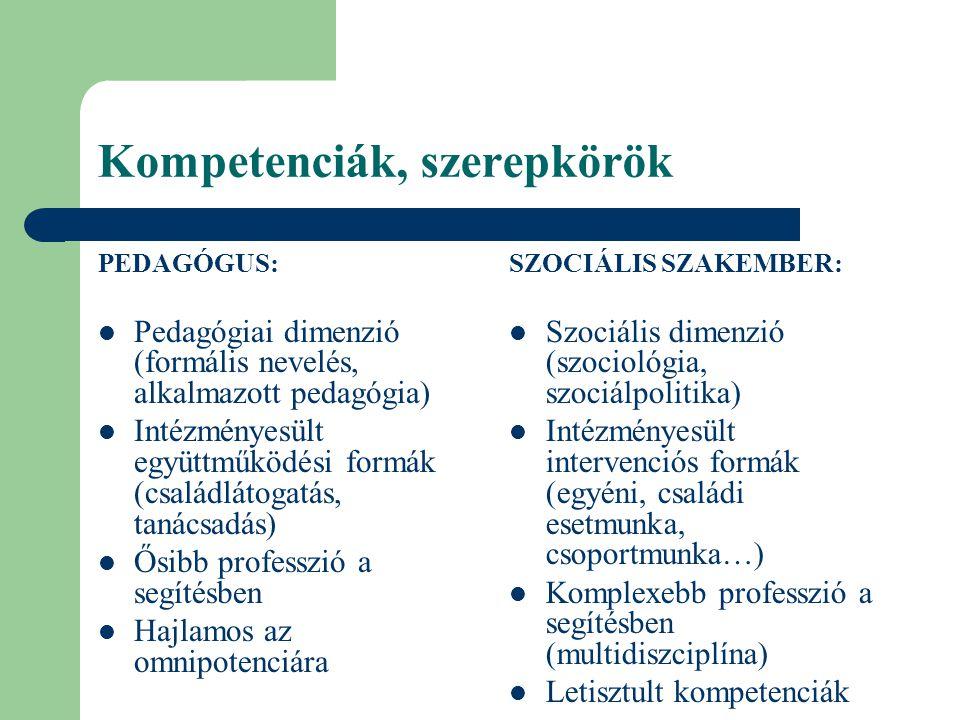 Kompetenciák, szerepkörök