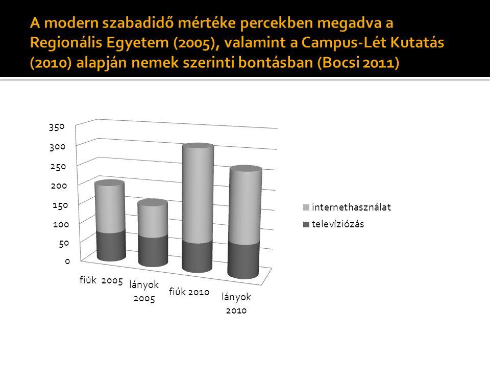 A modern szabadidő mértéke percekben megadva a Regionális Egyetem (2005), valamint a Campus-Lét Kutatás (2010) alapján nemek szerinti bontásban (Bocsi 2011)