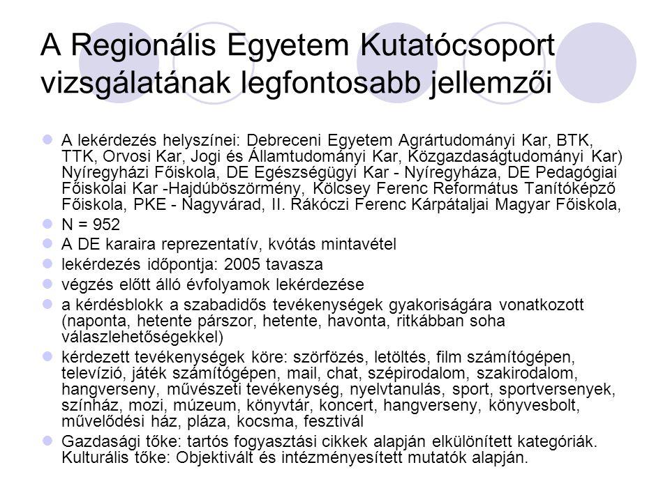 A Regionális Egyetem Kutatócsoport vizsgálatának legfontosabb jellemzői