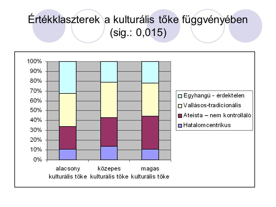 Értékklaszterek a kulturális tőke függvényében (sig.: 0,015)