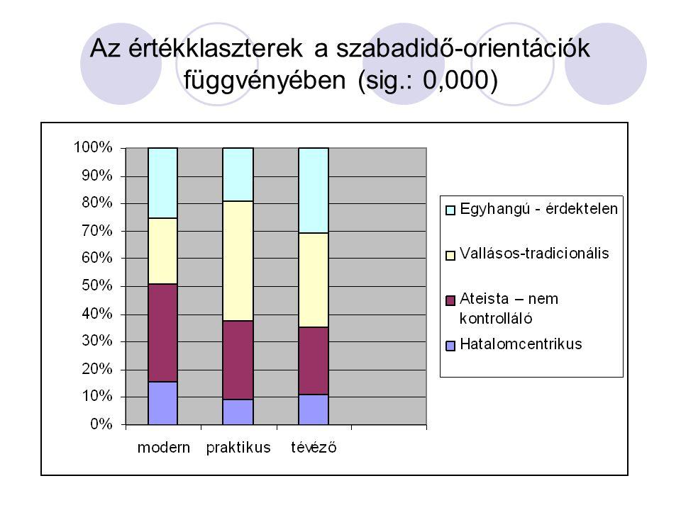 Az értékklaszterek a szabadidő-orientációk függvényében (sig.: 0,000)