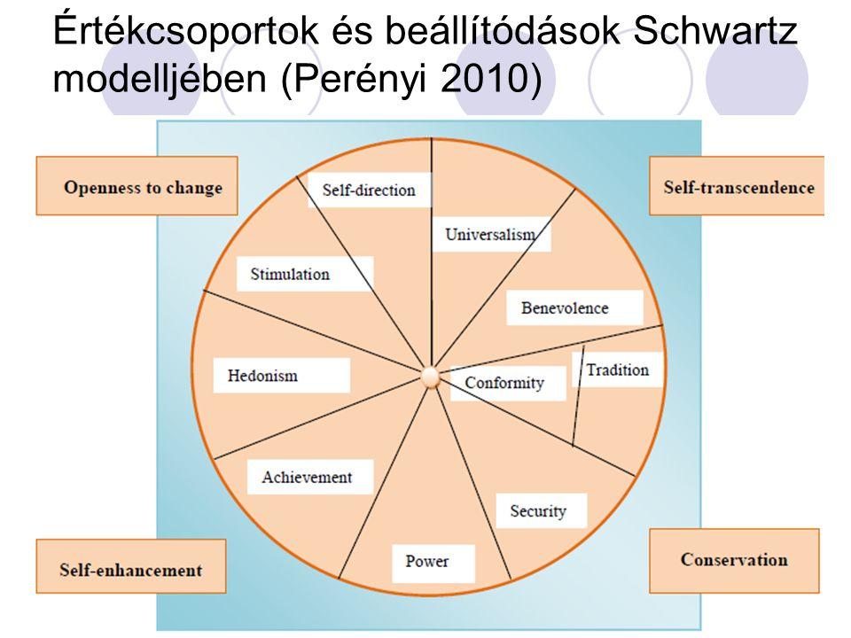 Értékcsoportok és beállítódások Schwartz modelljében (Perényi 2010)