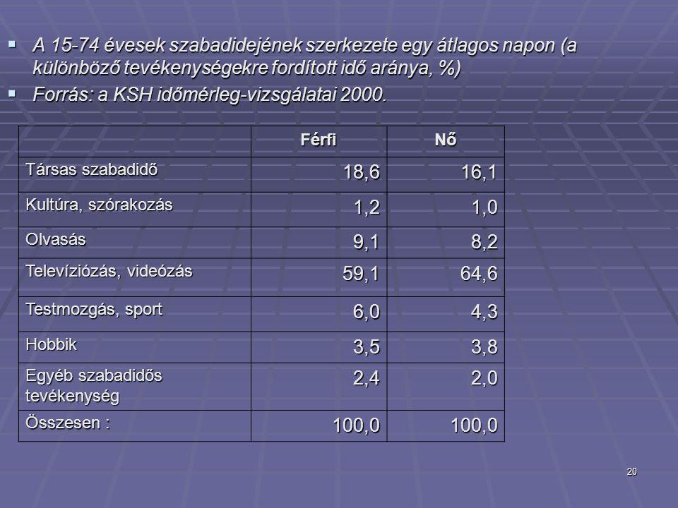 Forrás: a KSH időmérleg-vizsgálatai 2000. 18,6 16,1 1,2 1,0 9,1 8,2