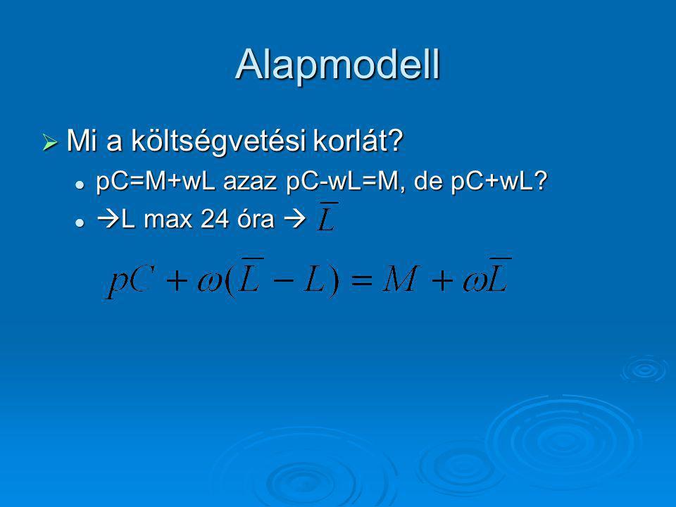 Alapmodell Mi a költségvetési korlát pC=M+wL azaz pC-wL=M, de pC+wL