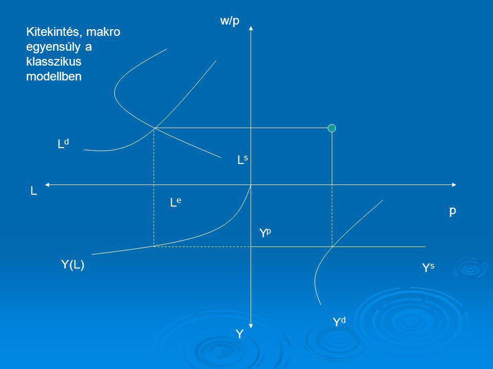 w/p L Kitekintés, makro egyensúly a klasszikus modellben Ls Ld Y(L) Le Yd p Yp Ys Y