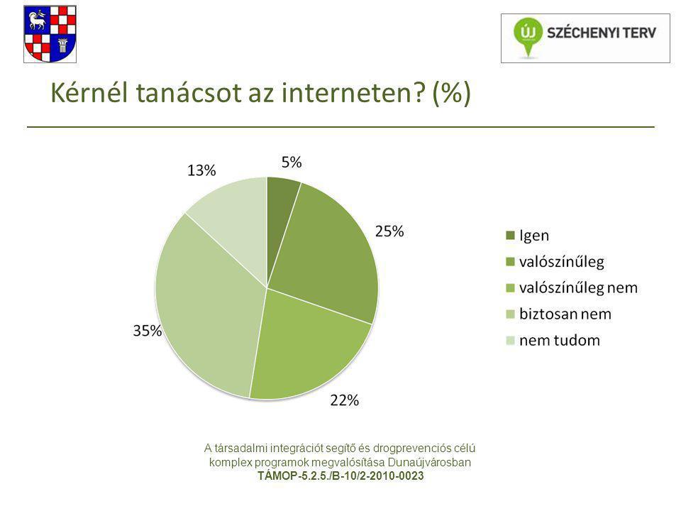 Kérnél tanácsot az interneten (%)