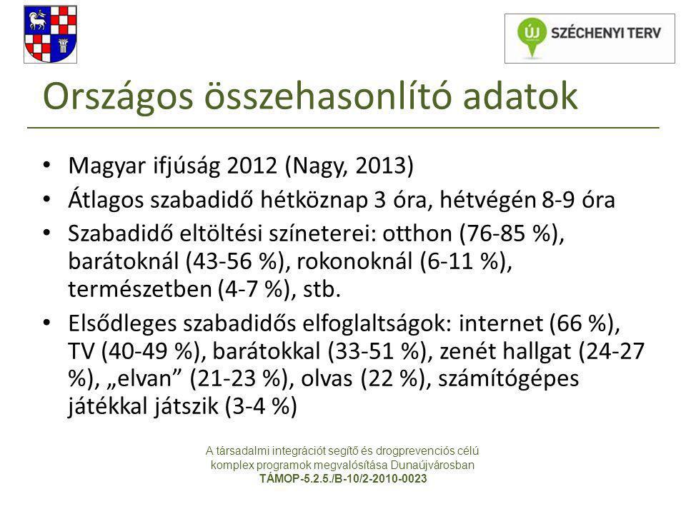 Országos összehasonlító adatok