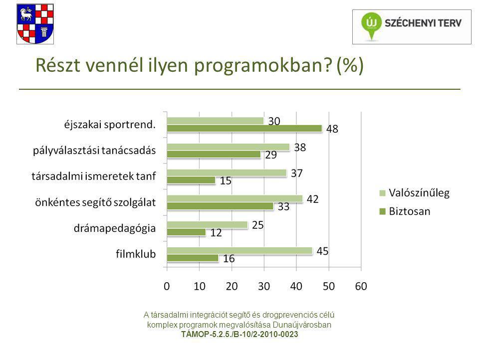 Részt vennél ilyen programokban (%)