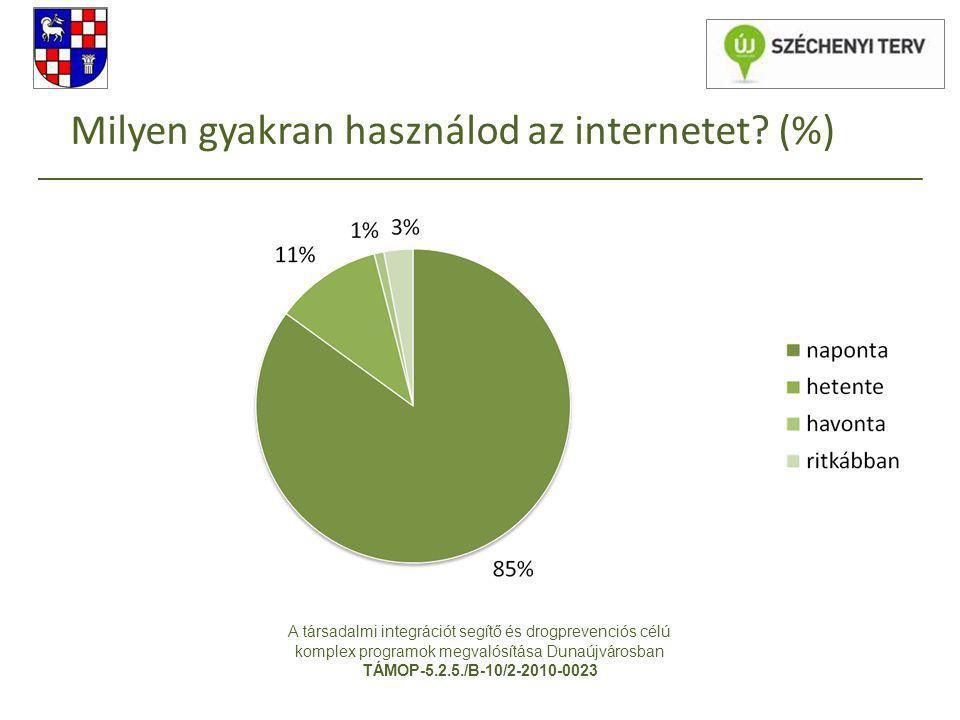 Milyen gyakran használod az internetet (%)