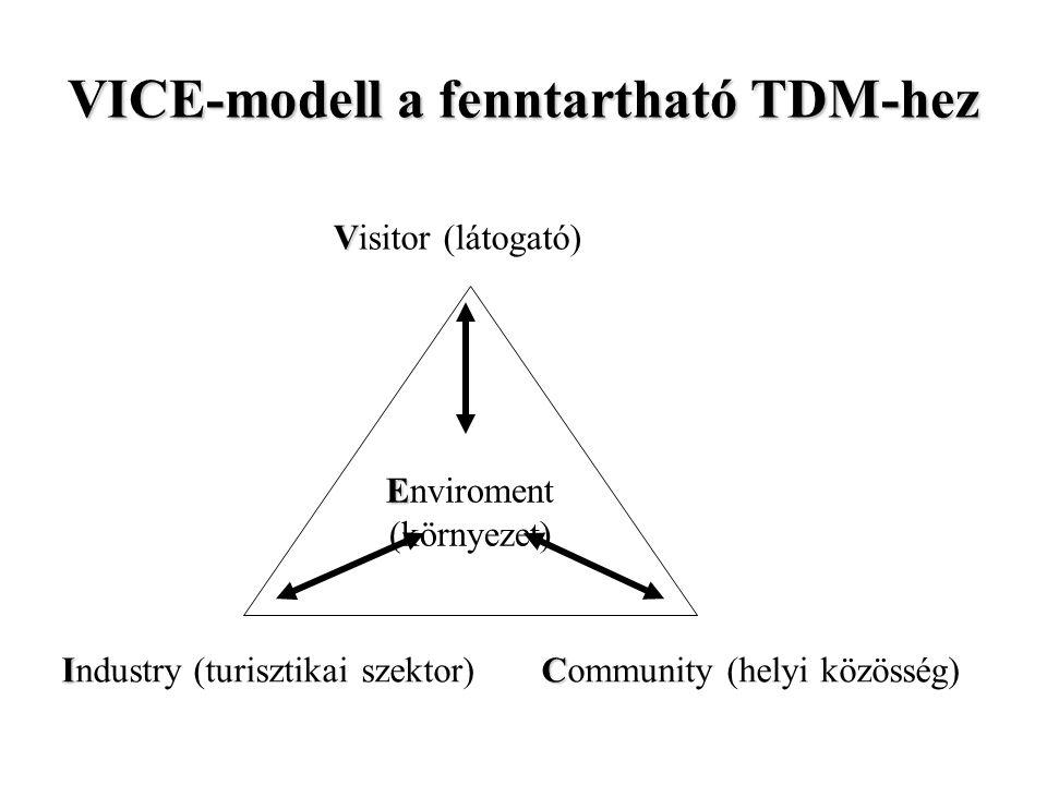 VICE-modell a fenntartható TDM-hez