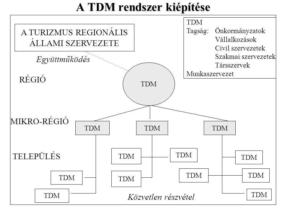 A TDM rendszer kiépítése