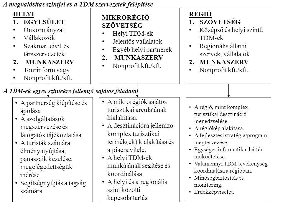 A TDM-ek egyes szintekre jellemző sajátos feladatai