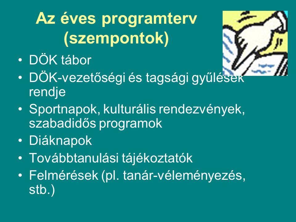 Az éves programterv (szempontok)