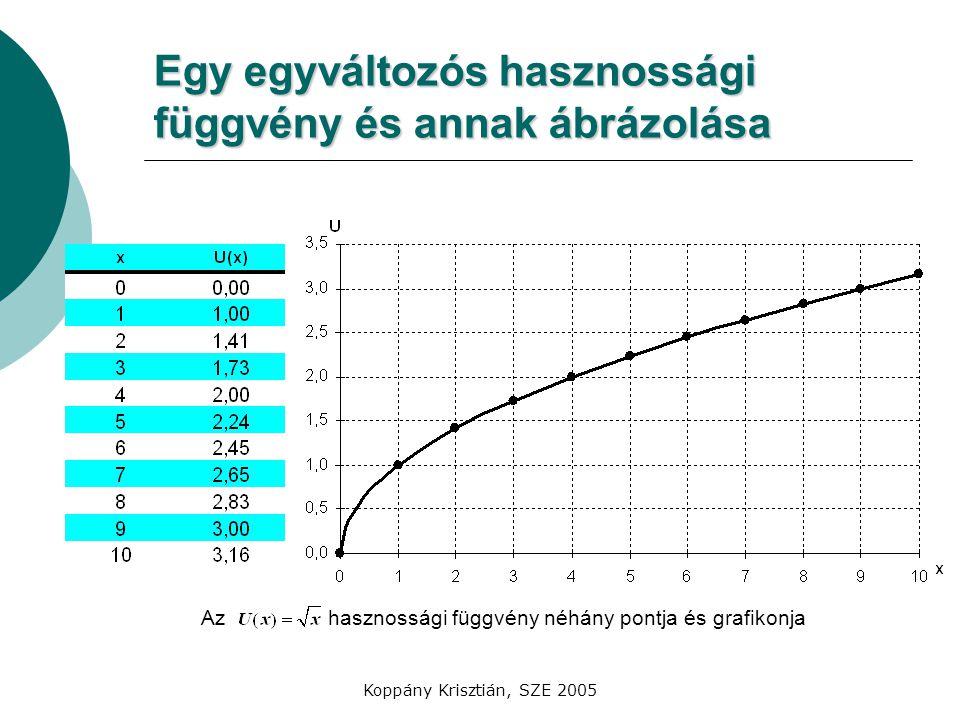Egy egyváltozós hasznossági függvény és annak ábrázolása