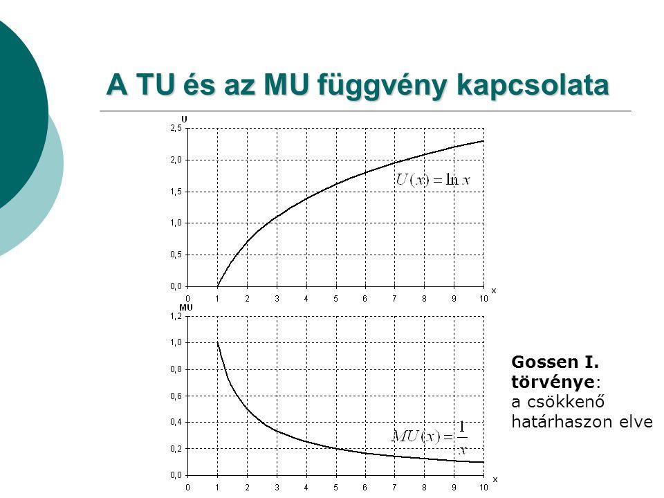 A TU és az MU függvény kapcsolata