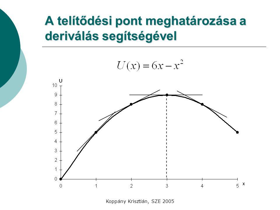 A telítődési pont meghatározása a deriválás segítségével
