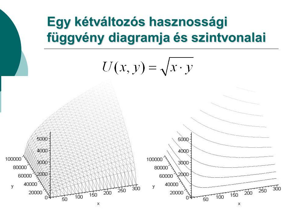 Egy kétváltozós hasznossági függvény diagramja és szintvonalai