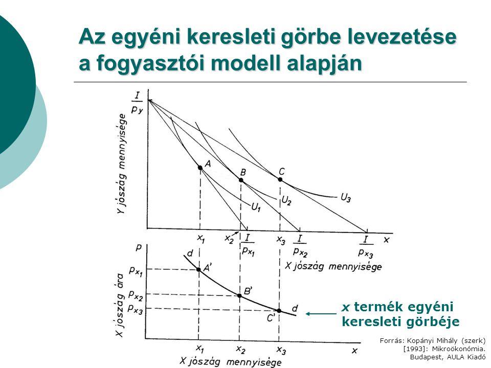 Az egyéni keresleti görbe levezetése a fogyasztói modell alapján