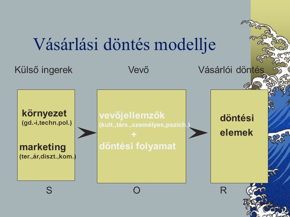 Vásárlási döntés modellje