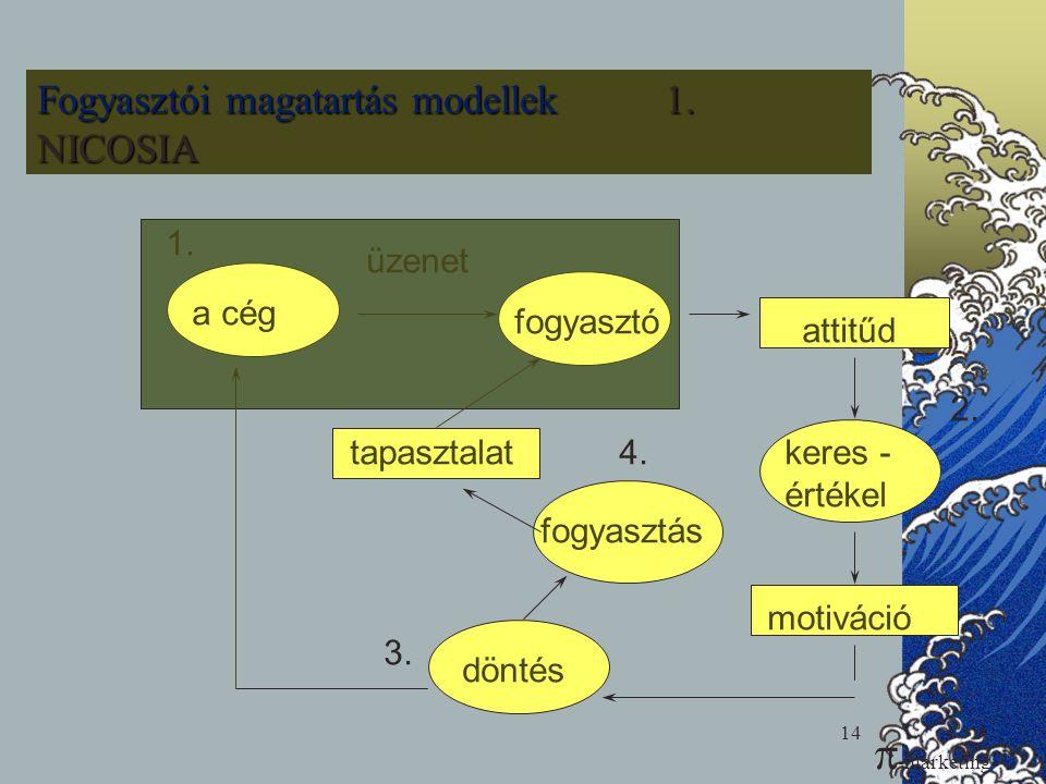 Fogyasztói magatartás modellek 1. NICOSIA