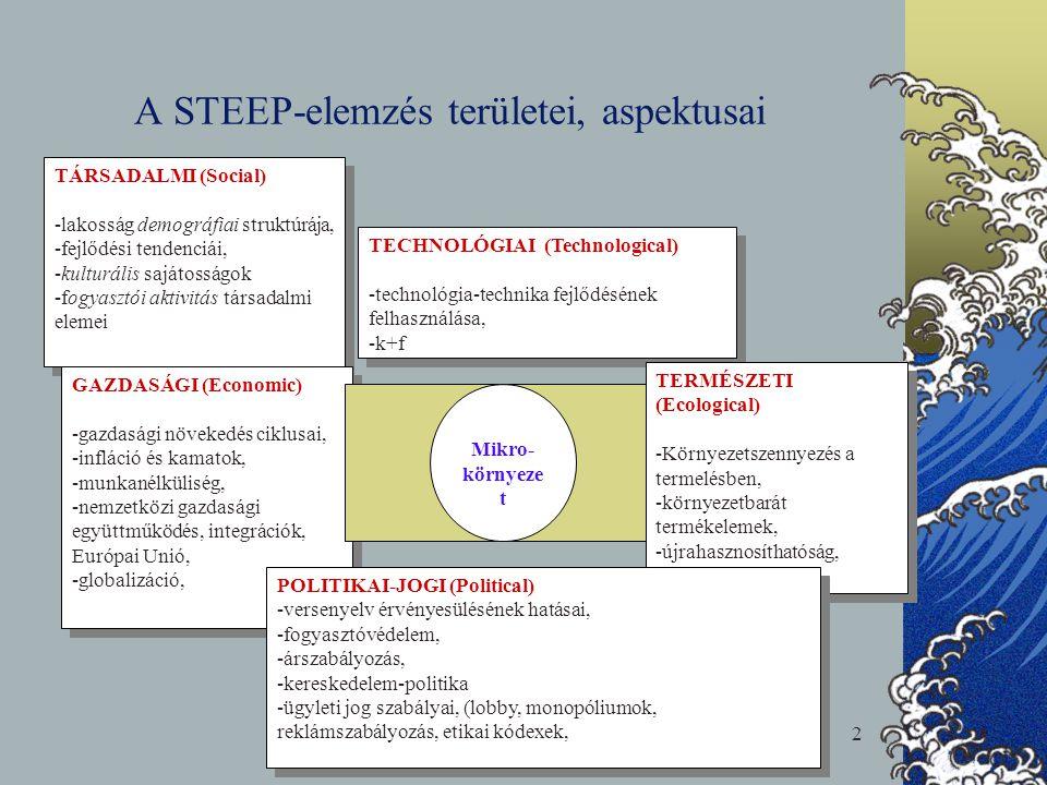A STEEP-elemzés területei, aspektusai