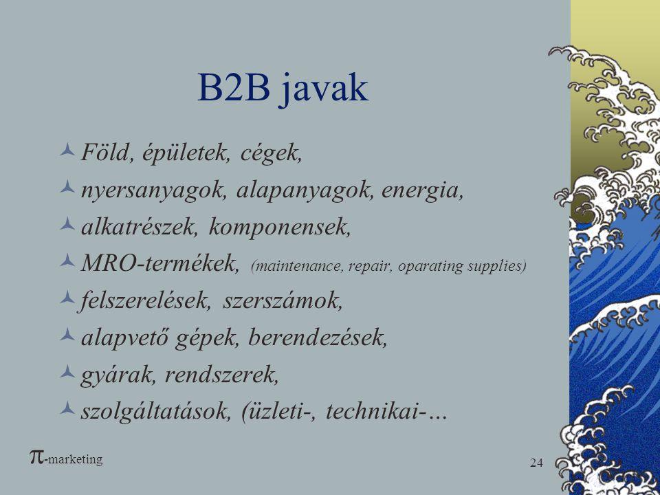 B2B javak -marketing Föld, épületek, cégek,