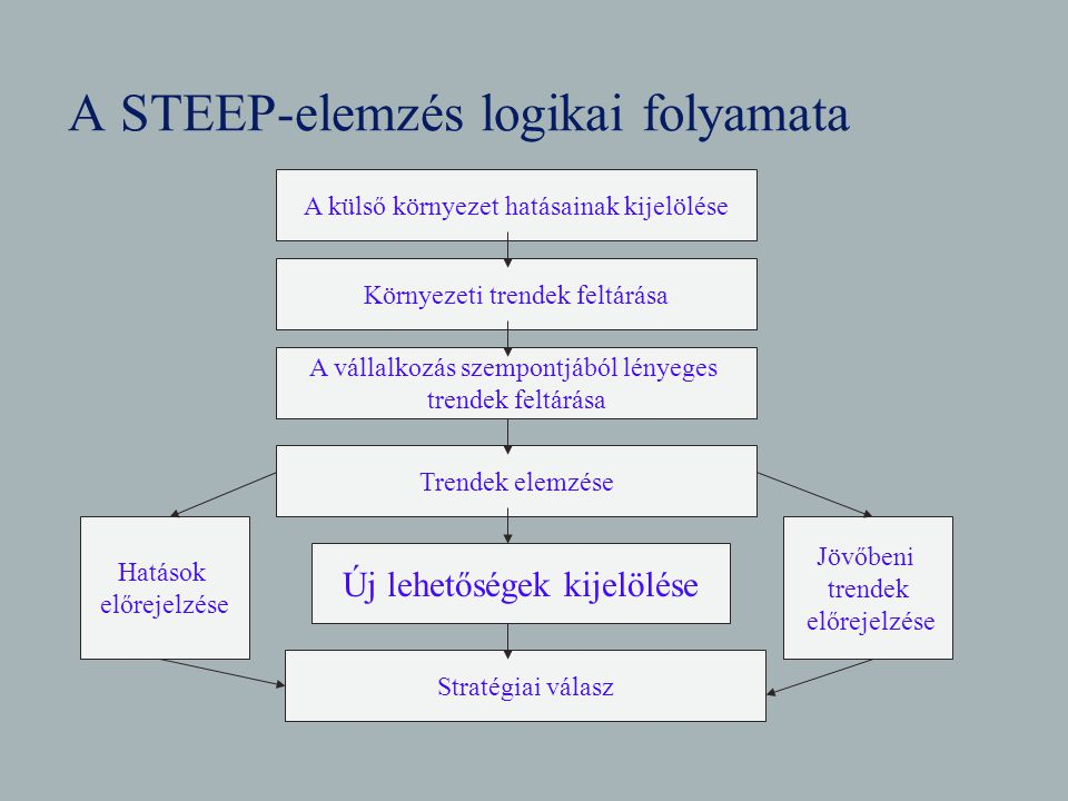 A STEEP-elemzés logikai folyamata