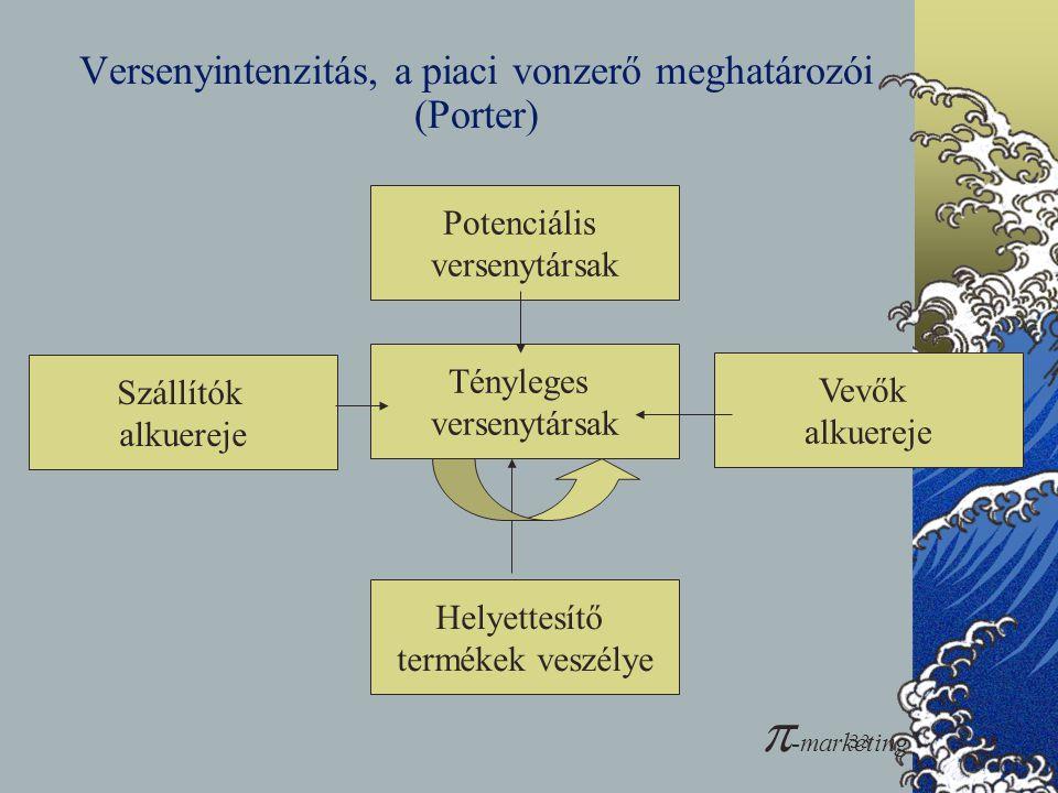 Versenyintenzitás, a piaci vonzerő meghatározói (Porter)