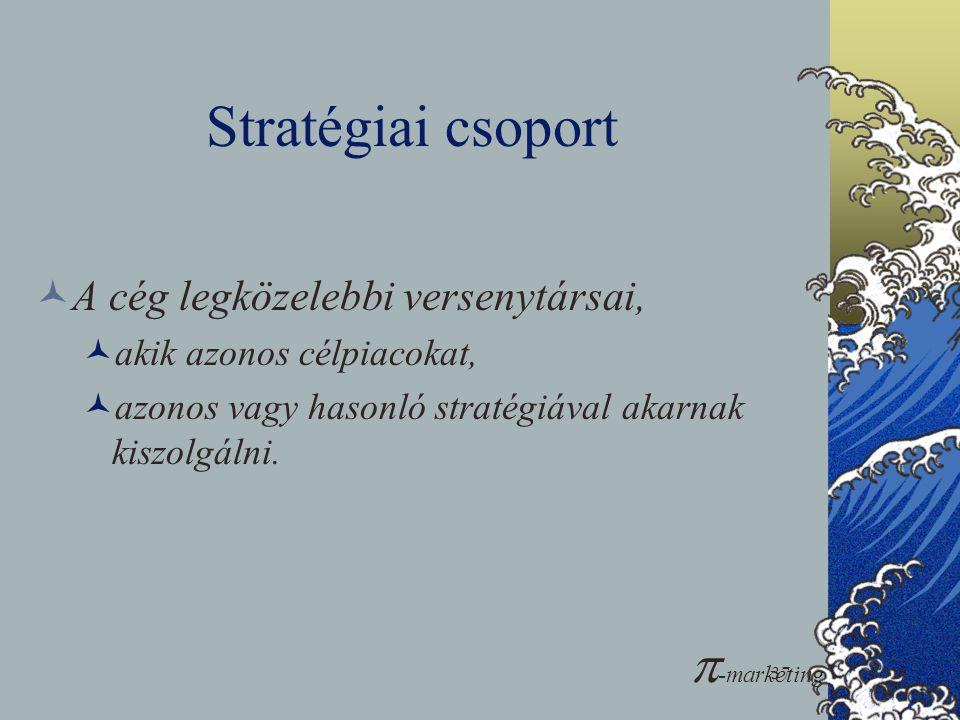 Stratégiai csoport -marketing A cég legközelebbi versenytársai,