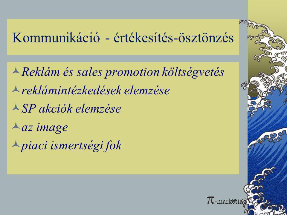 Kommunikáció - értékesítés-ösztönzés