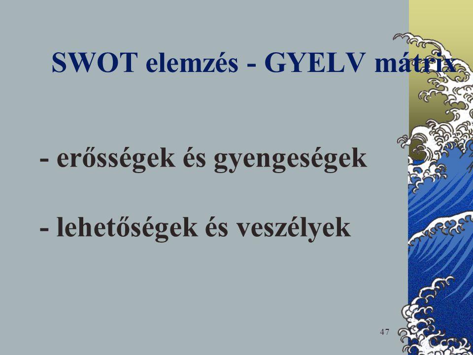 SWOT elemzés - GYELV mátrix