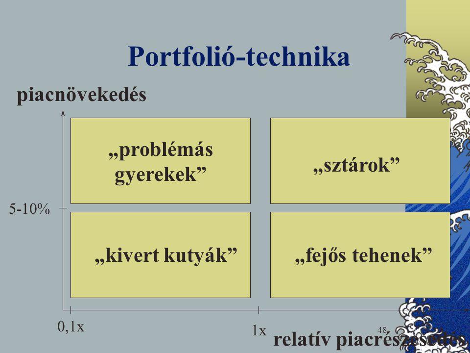 """Portfolió-technika piacnövekedés """"problémás gyerekek """"sztárok"""