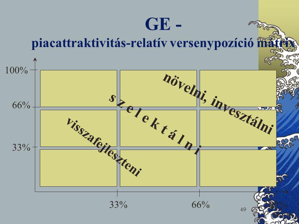 GE - piacattraktivitás-relatív versenypozíció mátrix