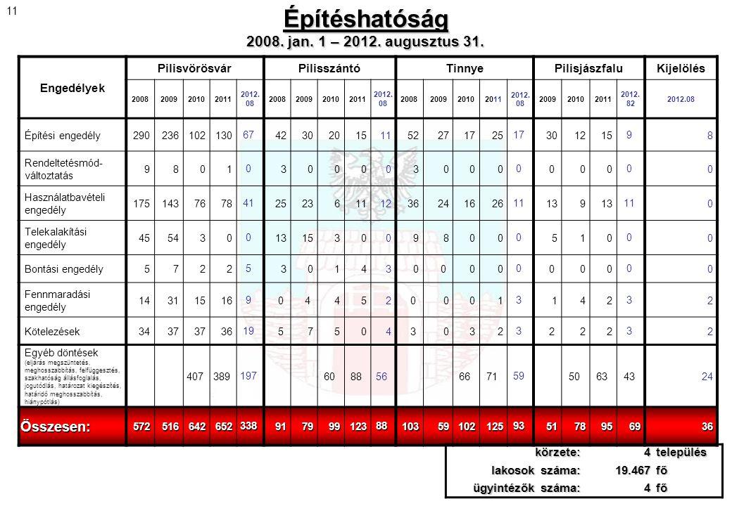 Építéshatóság 2008. jan. 1 – 2012. augusztus 31.