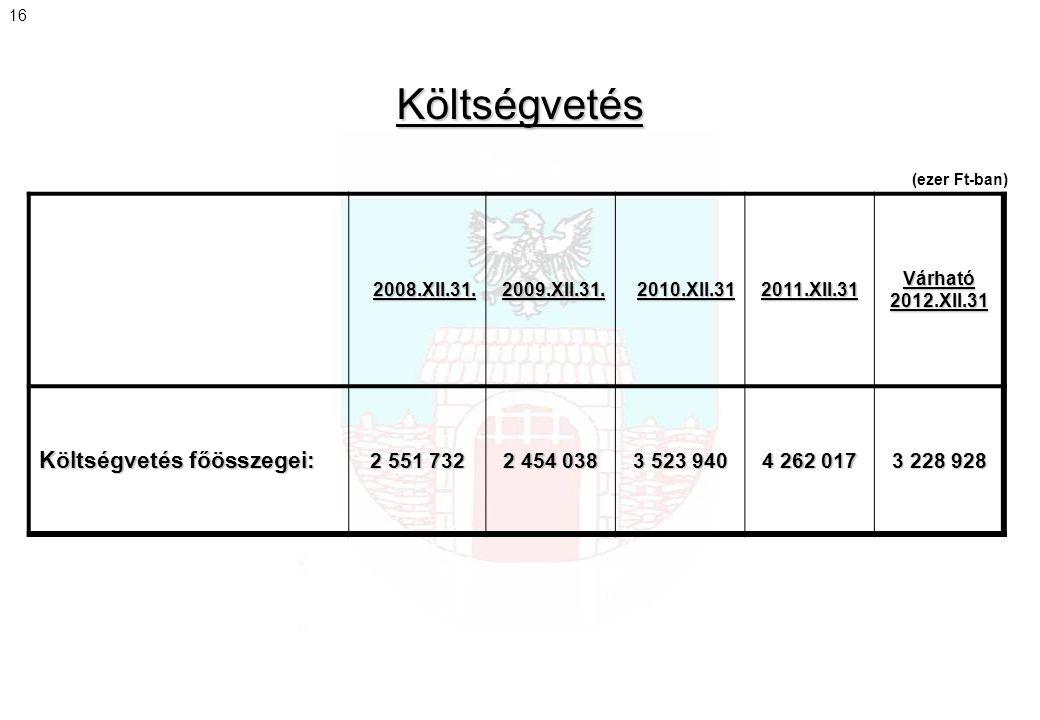 Költségvetés Költségvetés főösszegei: 2 551 732 2 454 038 3 523 940