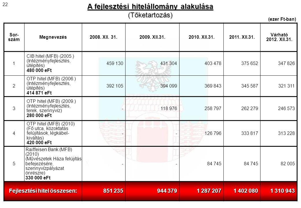 A fejlesztési hitelállomány alakulása Fejlesztési hitel összesen: