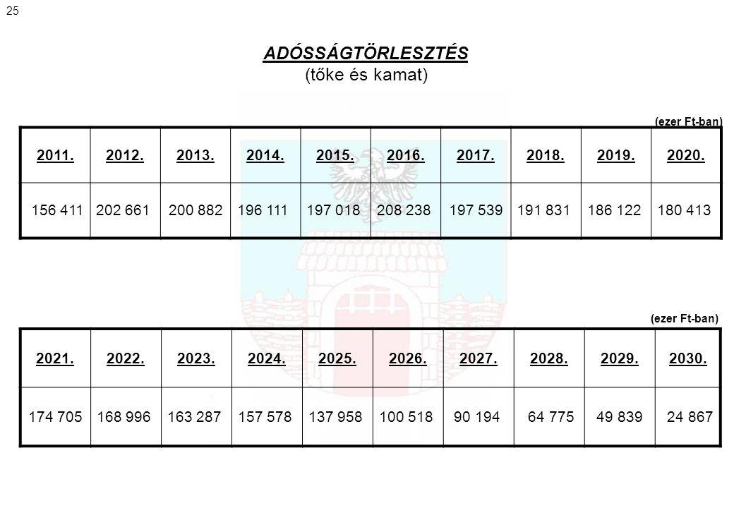 ADÓSSÁGTÖRLESZTÉS (tőke és kamat) 2011. 2012. 2013. 2014. 2015. 2016.