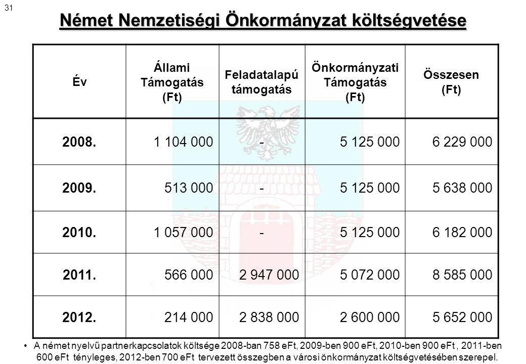 Német Nemzetiségi Önkormányzat költségvetése