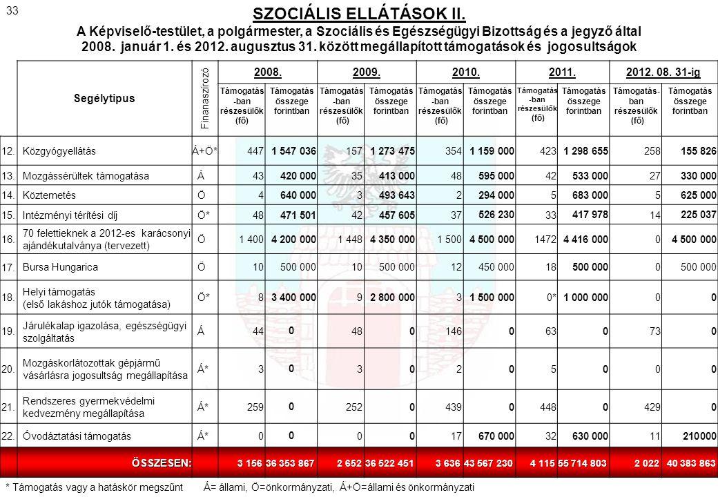 SZOCIÁLIS ELLÁTÁSOK II.