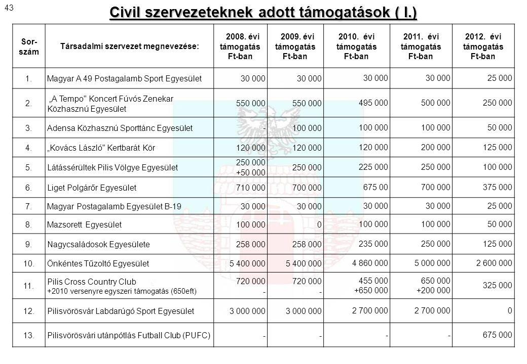 Civil szervezeteknek adott támogatások ( I.)