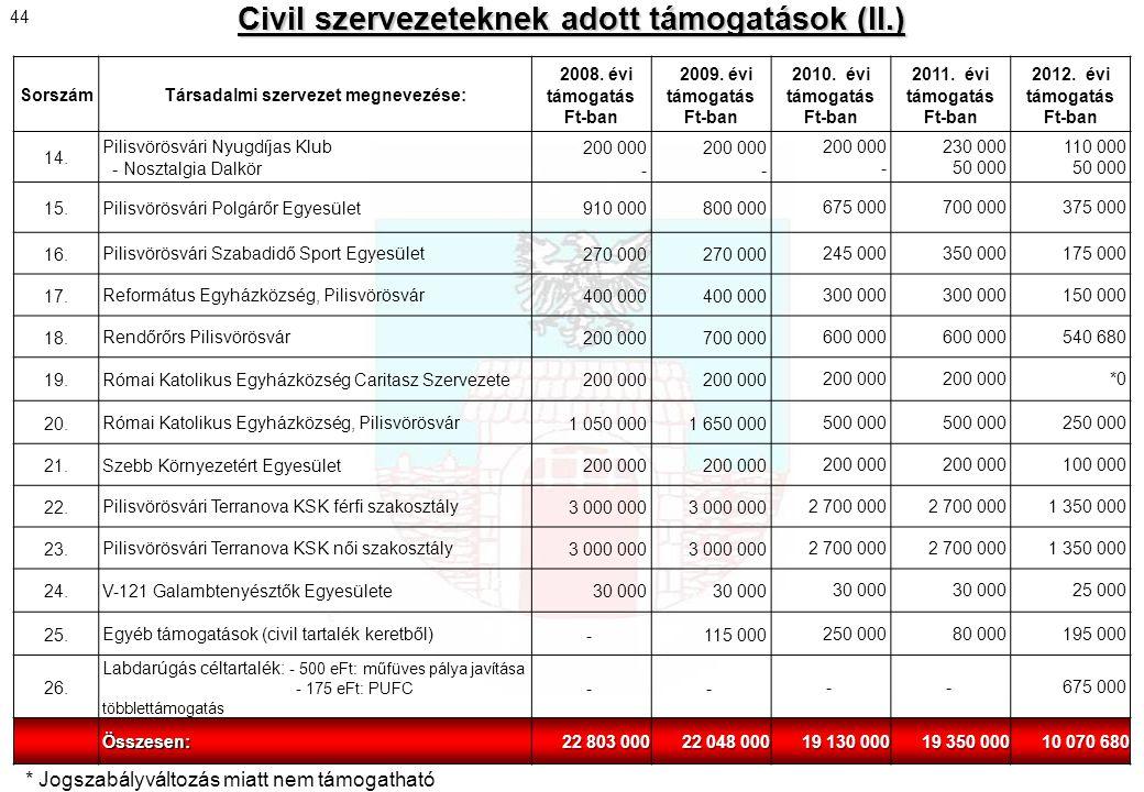 Civil szervezeteknek adott támogatások (II.)