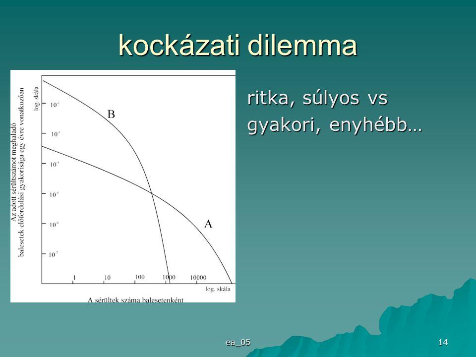 kockázati dilemma ritka, súlyos vs gyakori, enyhébb… ea_05