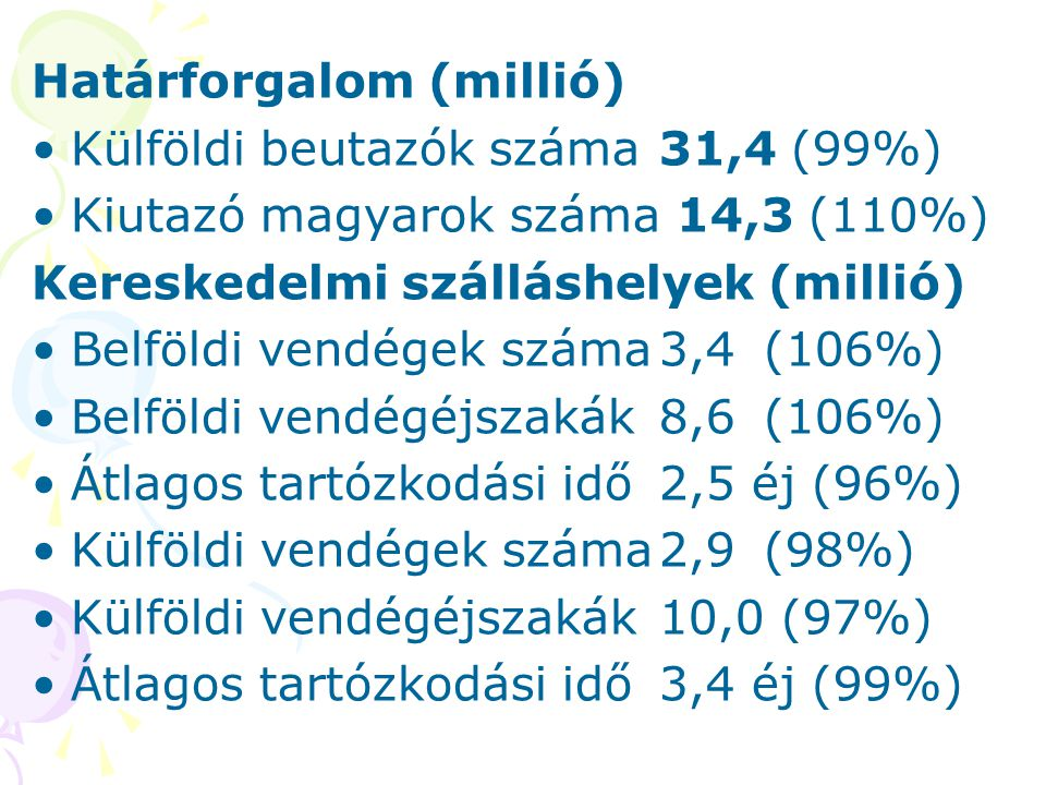 Határforgalom (millió)