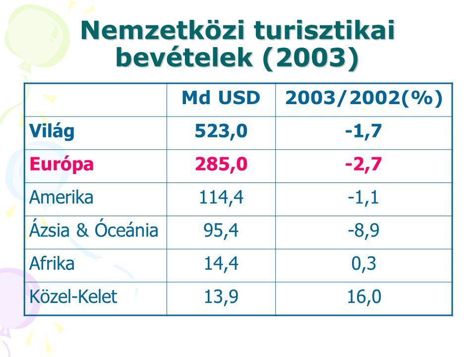 Nemzetközi turisztikai bevételek (2003)